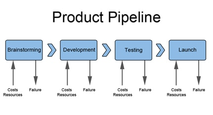 Product_Pipeline